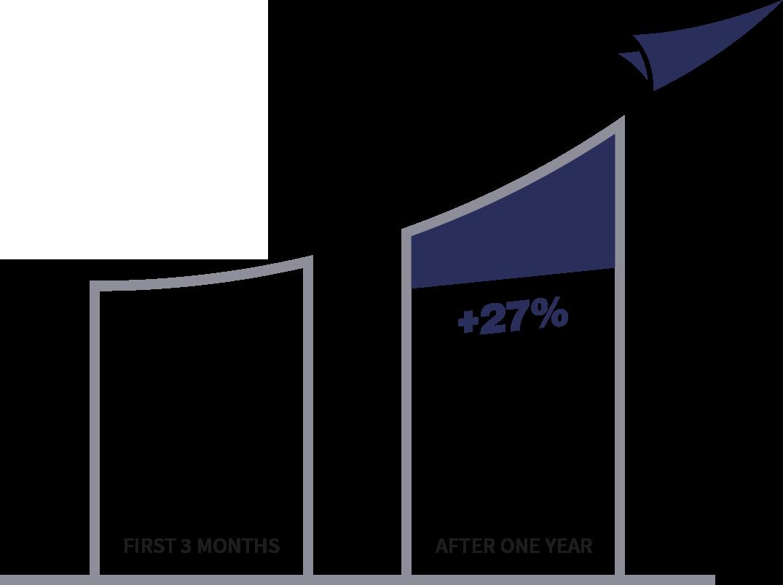 increase graph